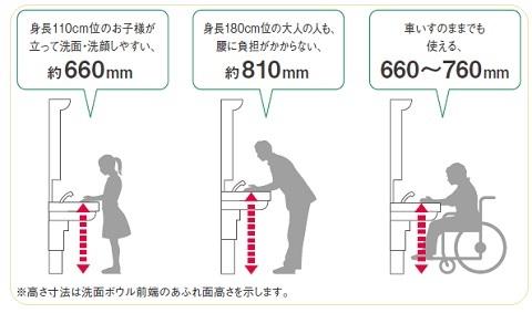 高さを変えられる昇降式の洗面台toto座ドレッサーシステム